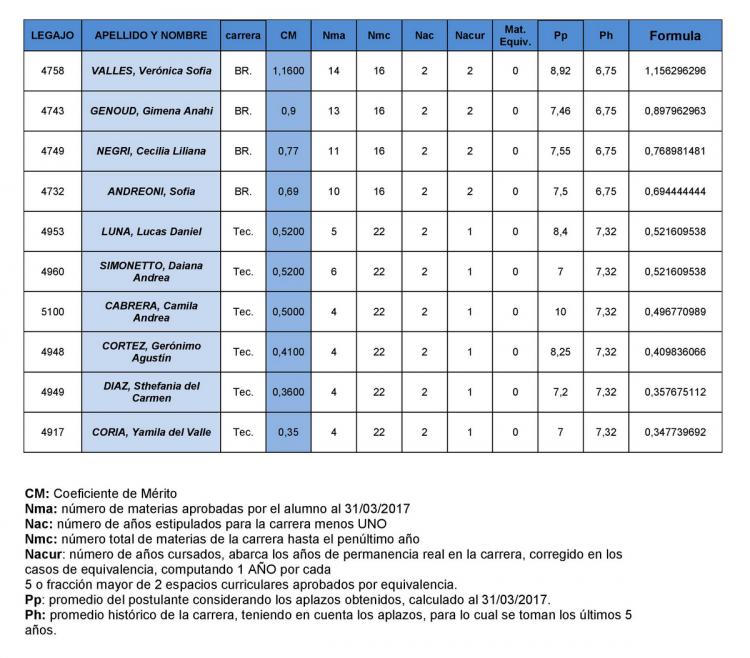 NOMINA DEFINITIVA DE ABANDERADOS Y ESCOLTAS 2017-2018 BANDERA DE LA PROVINCIA DE MENDOZA - Datos al 31/03/2017
