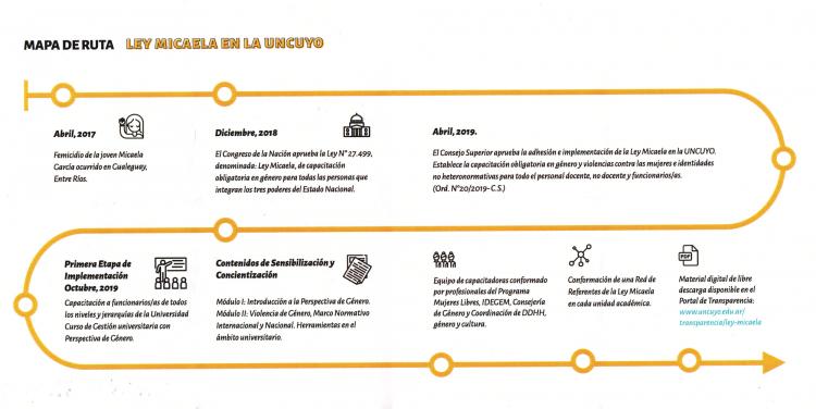 Ley Micaela en la UNCUYO