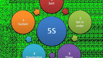 """Electiva E198 """"5S y aplicación de los 7 pasos para la resolución de problemas"""""""